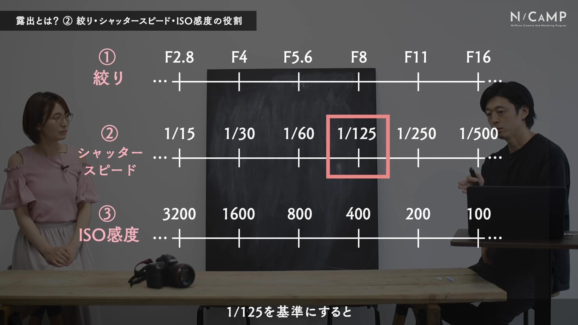【C-013】露出とは?②〜露出の「明るさ以外」の役割を知る〜2